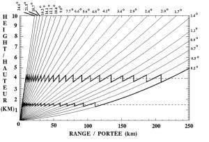 Wykres zależności wysokości emisji impulsu od odległości od radaru meteorologicznego dla poszczególnych kątów skanowania. Wykres ten w przybliżeniu oddaje rzeczywistość w przypadku polskiej sieci radarów IMGW. Źródło: Wikipedia