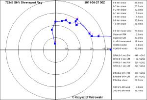Pionowy profil wiatru na specjalnym diagramie (tzw. hodograf).