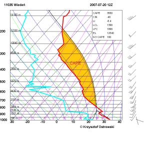 CAPE na diagramie Skew-T