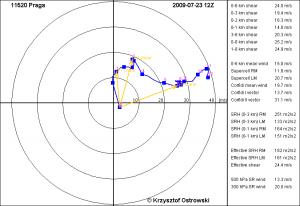 Pionowe uskoki wiatru zaznaczone żółtymi strzałkami na hodografie