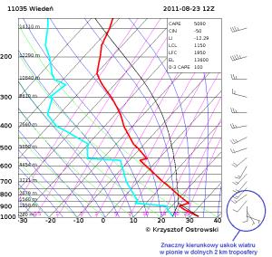 Kierunkowy uskok wiatru w pionie na diagramie Skew-T