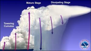 Backbulding thunderstorms (wg NWS NOAA)