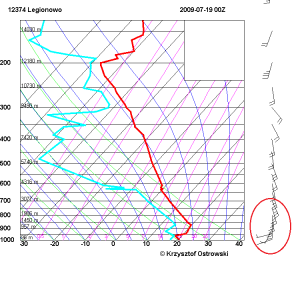 Backing Winds na radiosondażu (zaznaczony fragment pionowego profilu wiatru).