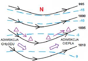 Schemat przedstawiający atmosferę baroklinową (przy powierzchni ziemi).