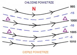 Schemat przedstawiający atmosferę barotropową (przy powierzchni ziemi).