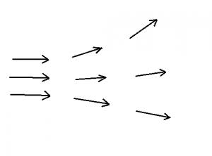 Rysunek obrazujący dywergencję wiatrów