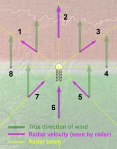 Grafika przedstawiająca porównanie prędkości liniowej i prędkości radialnej chmur. Fioletowe strzałki to prędkość radialna (źródło: NWS NOAA)