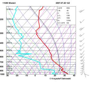 Diagram Skew-T to jeden z najczęściej stosowanych diagramów do wykreślania danych radiosondażowych