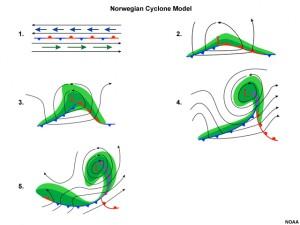 Powstawanie niżu w modelu norweskim. W początkowej części następuje rozwój zafalowania na froncie polarnym oddzielającym zróżnicowane masy powietrza, następnie niż się pogłębia, wykształcając przy tym dwie wyraźne strefy frontowe - front ciepły oraz front chłodny. Później front chłodny dogania front ciepły i powstaje zjawisko okluzji. Niż z czasem słabnie i ulega wypełnieniu (źródło: NOAA)