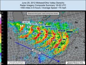 Ewolucja przykładowego derecho na zdjęciach radarowych - źródło NOAA
