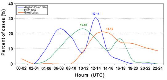 Grafika obrazująca rozkład procentowy przypadków wystąpienia trąb wodnych na wybranych zbiornikach wodnych (Szilagyi i in., 2013) [6].