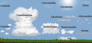 Rodzaje chmur (źródło: oldweather.org)