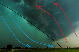 Fotografia wału szkwałowego przechodzącego 17 czerwca 2016 r. Czarną linią oznaczono front szkwałowy, jasnoniebieską - prąd zstępujący, czerwoną - prąd wstępujący. Fot. Grzegorz Zawiślak