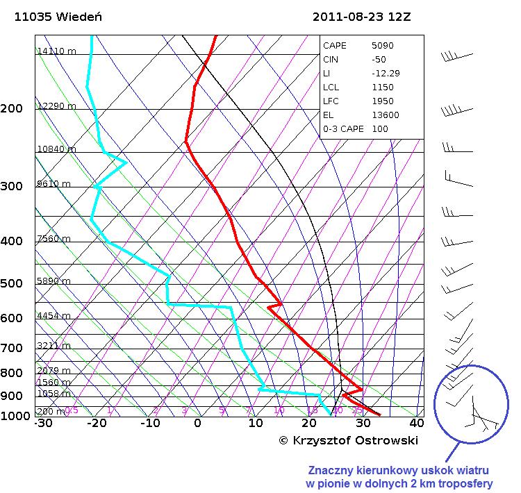 Przykład uskoku kierunkowego w dolnych 2 km troposfery. Źródło: Generator Skew-T i Stuve PŁB
