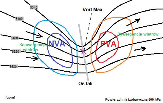 Schemat krótkiej fali górnej generującej adwekcję wirowości cyklonalnej (przed osią fali). Źródło: Słownik Skywarn Polska.