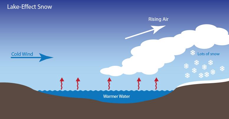 Jedna z wielu dostępnych w Internecie ilustracji ukazujących przebieg efektu jeziora. W wyniku adwekcji (spływu) chłodnego powietrza nad relatywnie cieplejszy zbiornik wodny następuje ogrzanie powietrza od spodu i następnie jego uniesienie ponad chłodniejsze. W wyniku kondensacji pary wodnej powstają chmury kłębiasto-deszczowe Cumulonimbus, które kierując się nad ląd, przynoszą opad śniegu (Źródło: NASA)