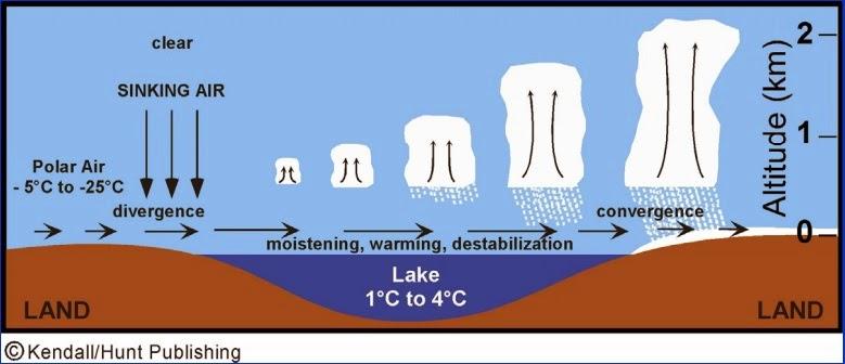 Schemat efektu jeziora z zaznaczeniem obszaru dywergencji i konwergencji wiatrów. Źródło: www.ess.uci.edu